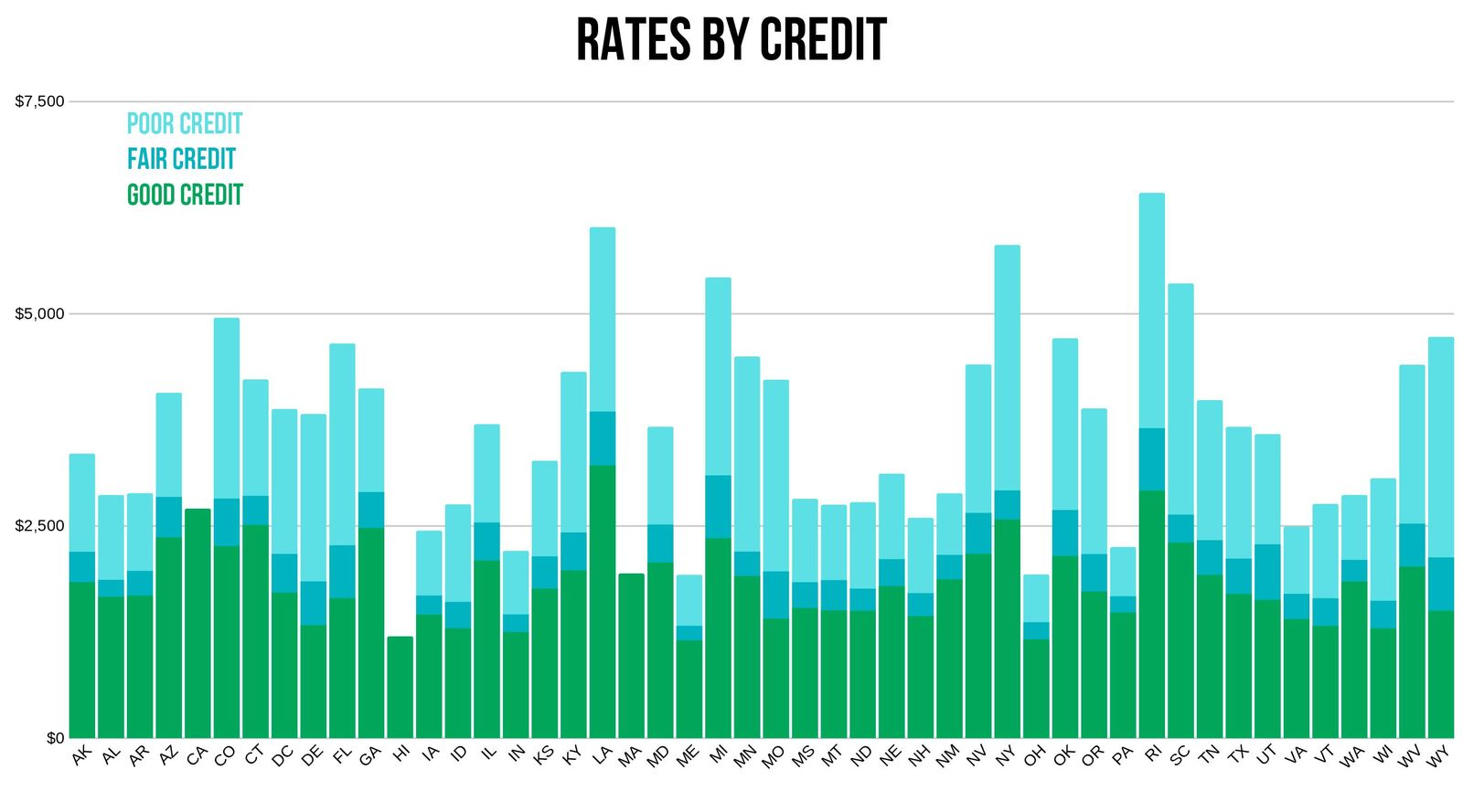 USAA rates depending on credit rating