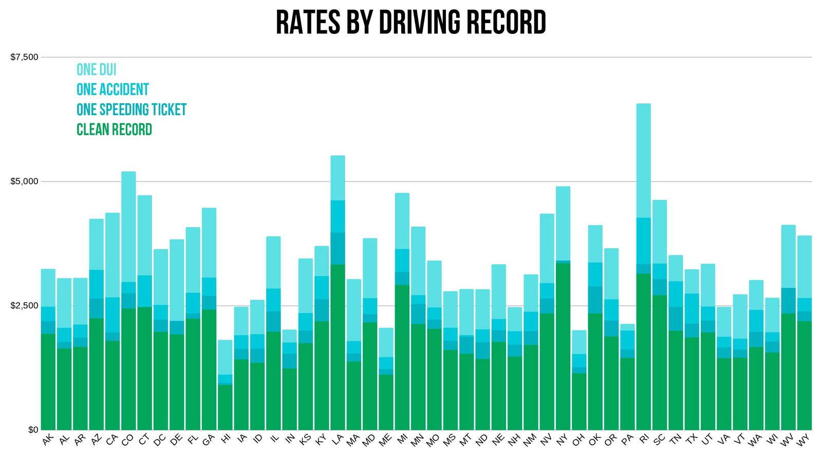 USAA rates depending on driving record