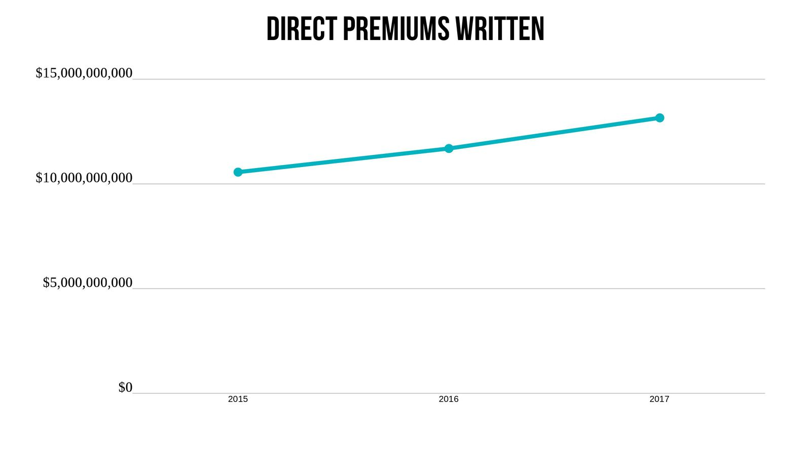 USAA premiums written trend