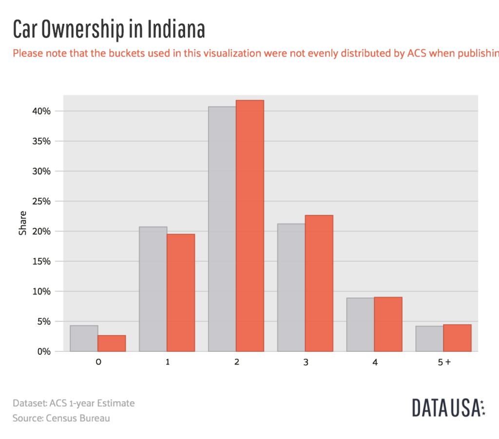 Indiana Car Ownership