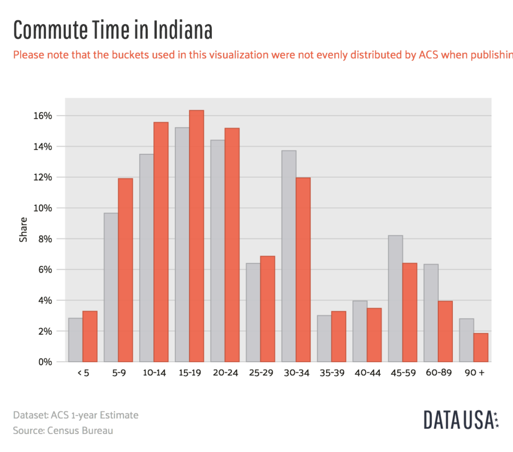 Commute time in Indiana