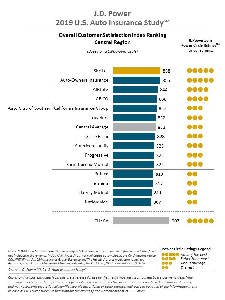 A graph showing the companies customer satisfaction ratings as found by J.D. Power for the central region; USAA is on top, followed by Shelter and Auto-Owners Insurance