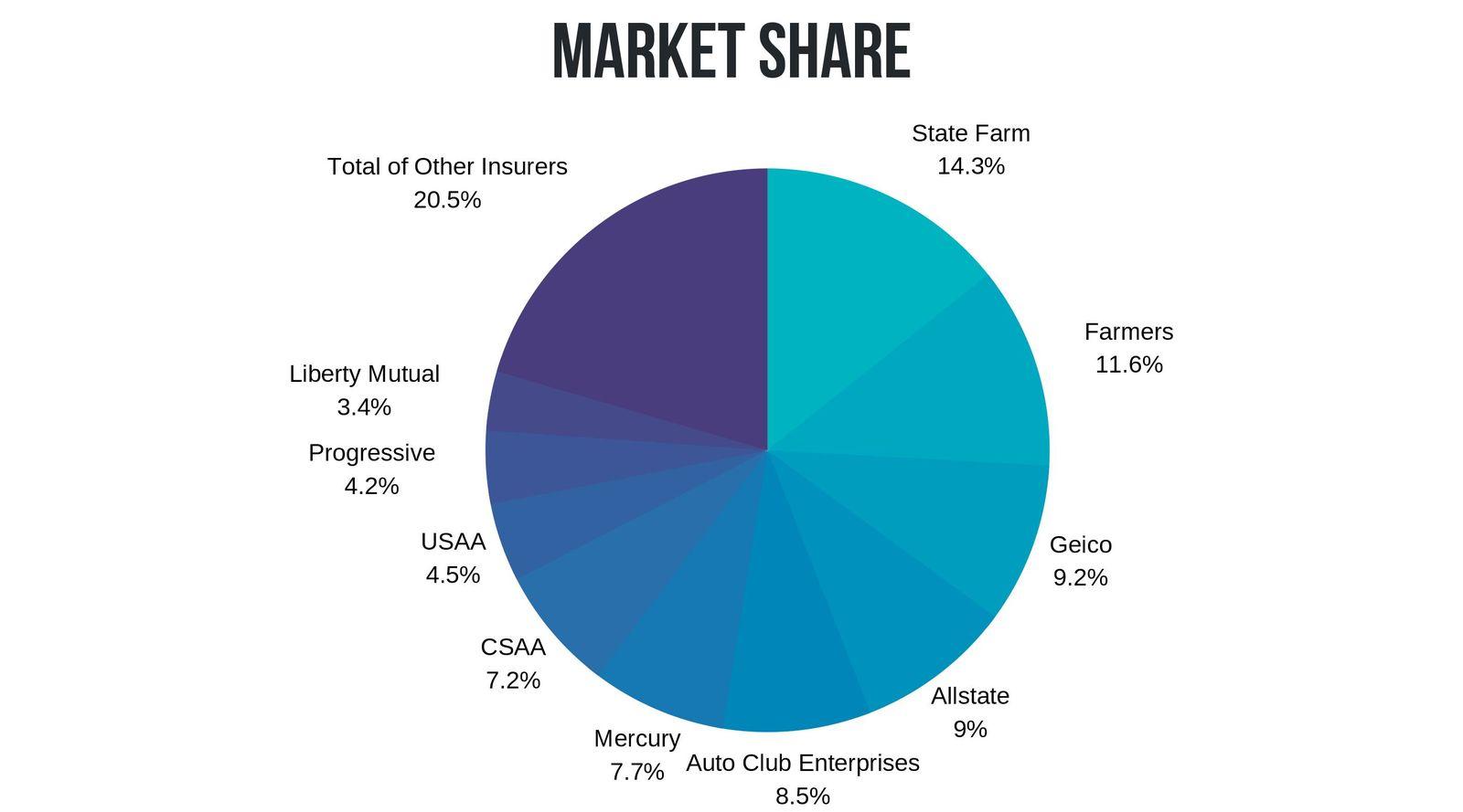 Car Insurance market share CA