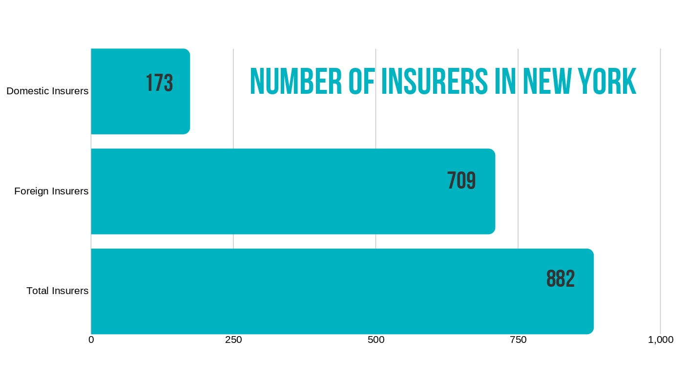 New York Number of Insurers