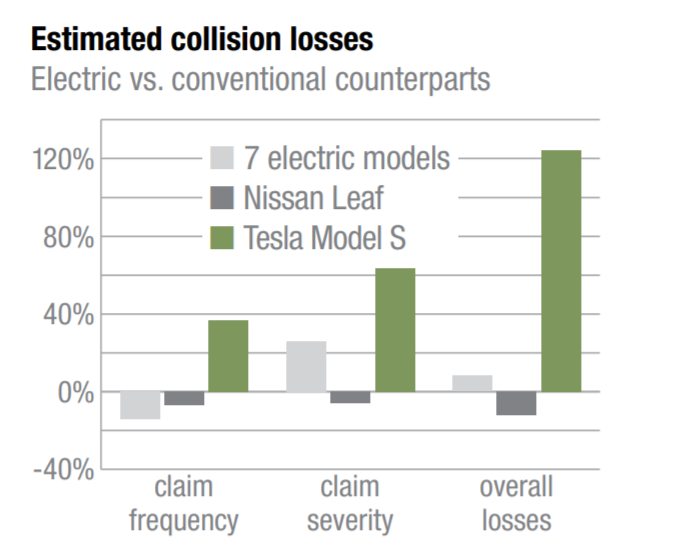 Tesla claims vs other electric vehicles