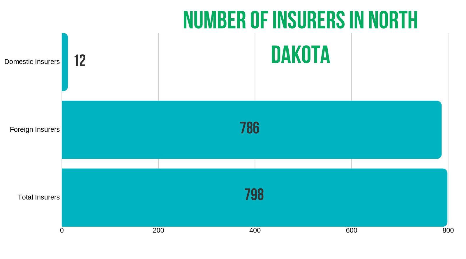 North Dakota number of insurers-