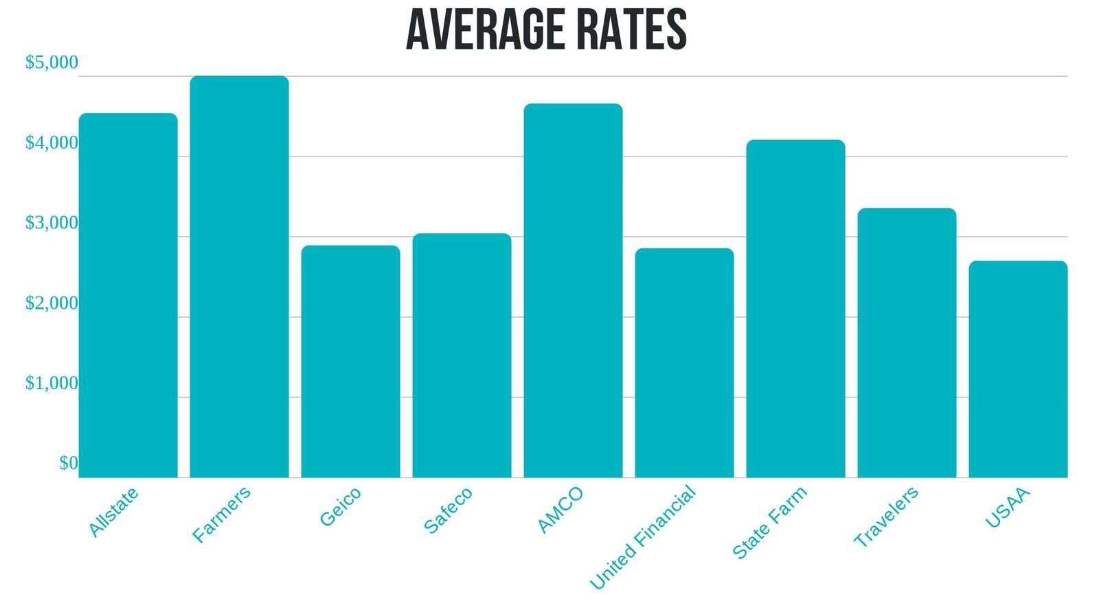 Average Car Insurance Rates in California
