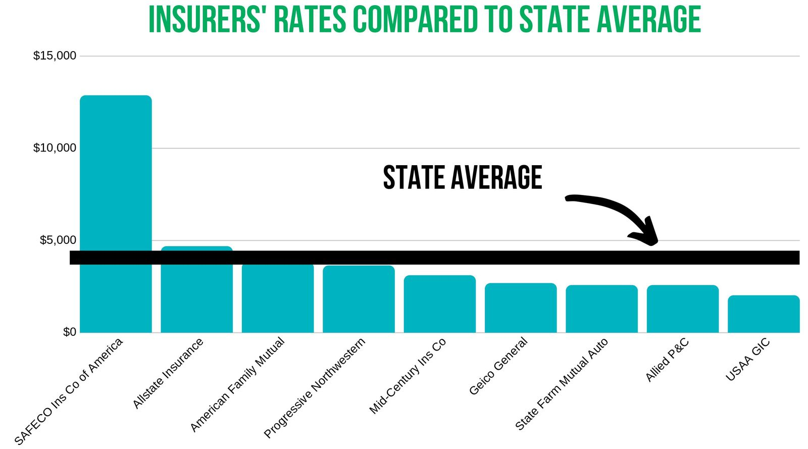 North Dakota Rates compared to state average-medium
