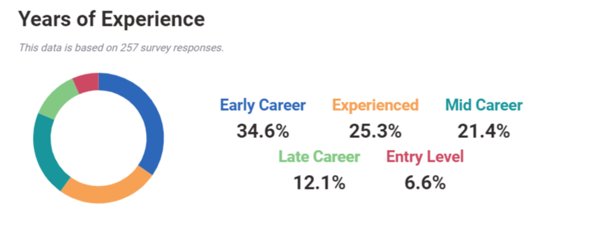 Allstate Home Insurance Graph for Employee Tenure from Payscale