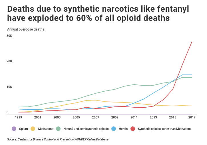 Line chart of annual opioid deaths by drug over time