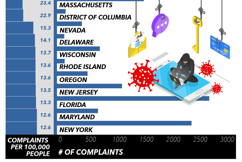11 worst states for coronavirus fraud