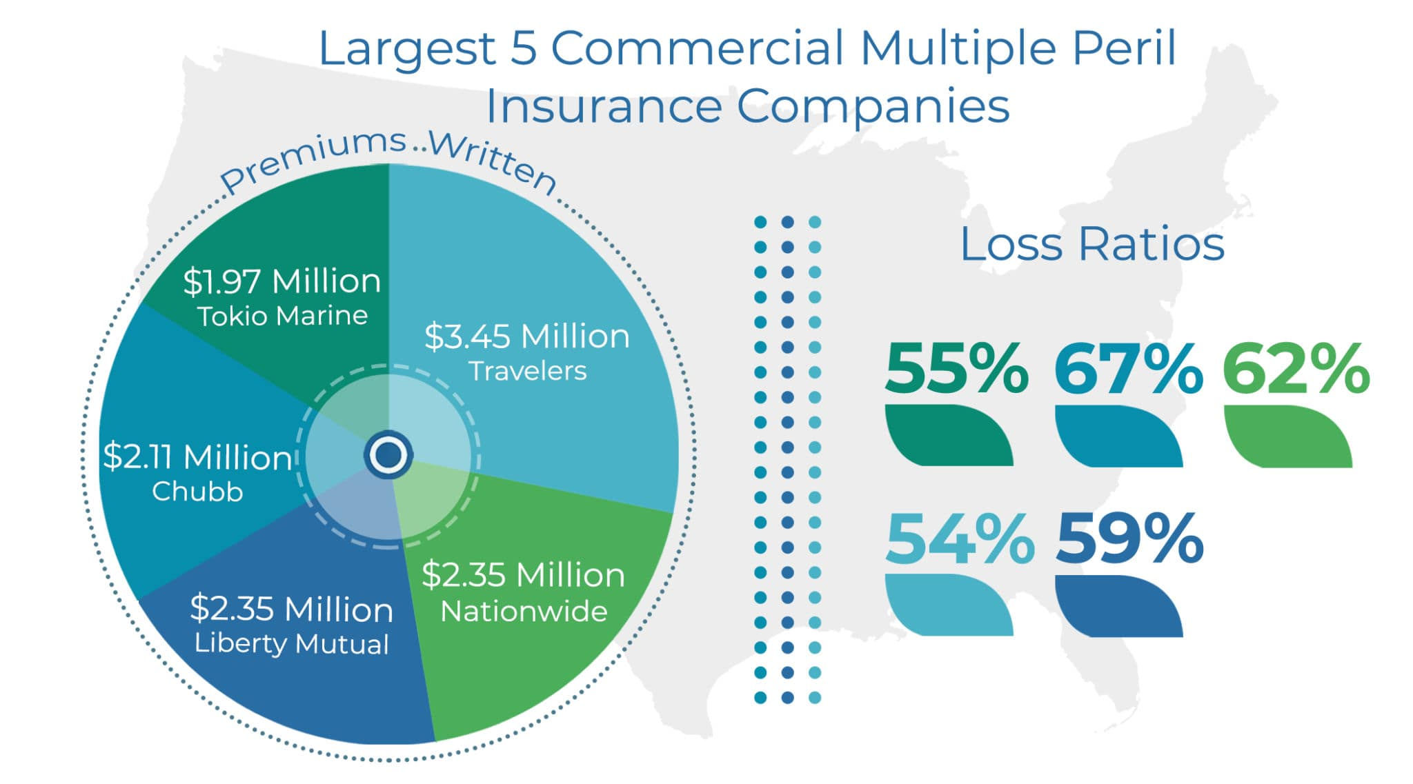 largest five companies for commercial multiple peril insurance by premiums written and loss ratios