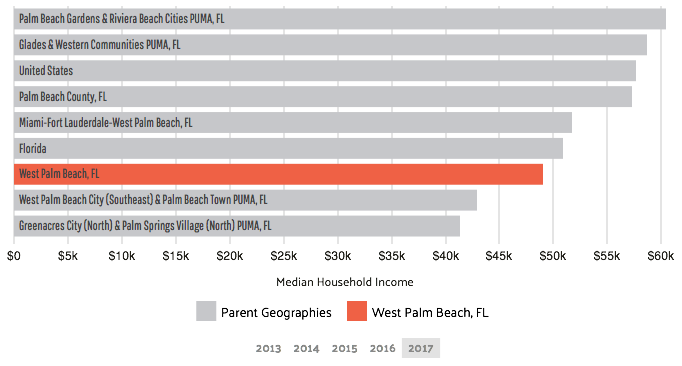 median household income west palm beach