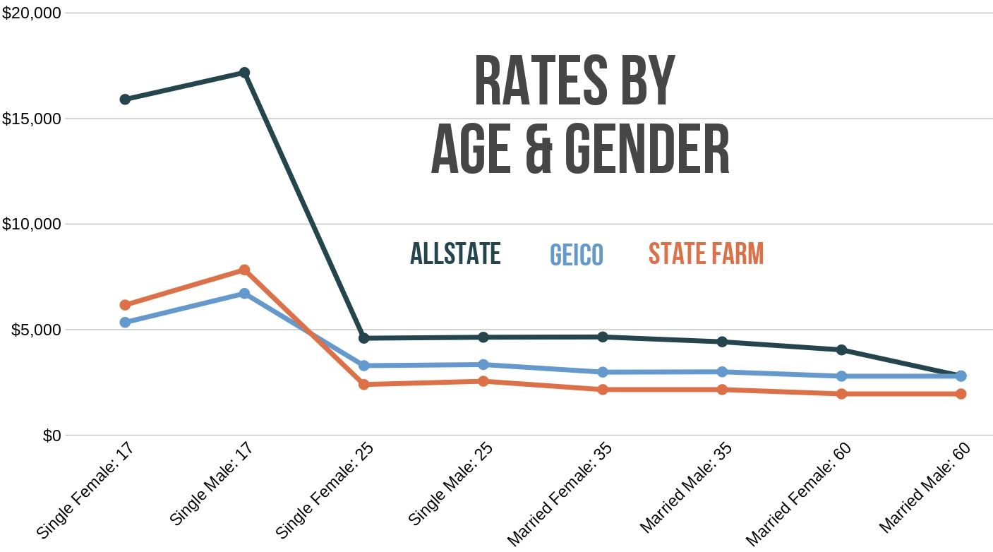Allstate, Geico, and State Farm rates in FL by age and gender