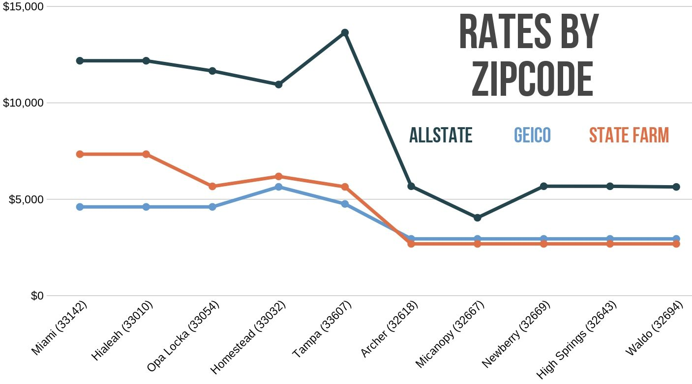 Allstate vs Geico vs State Farm rates by zip codes in Florida