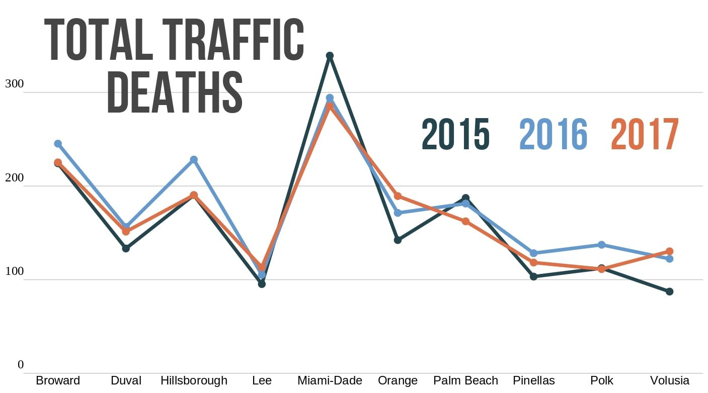 Florida traffic deaths in ten counties from 2015-2017