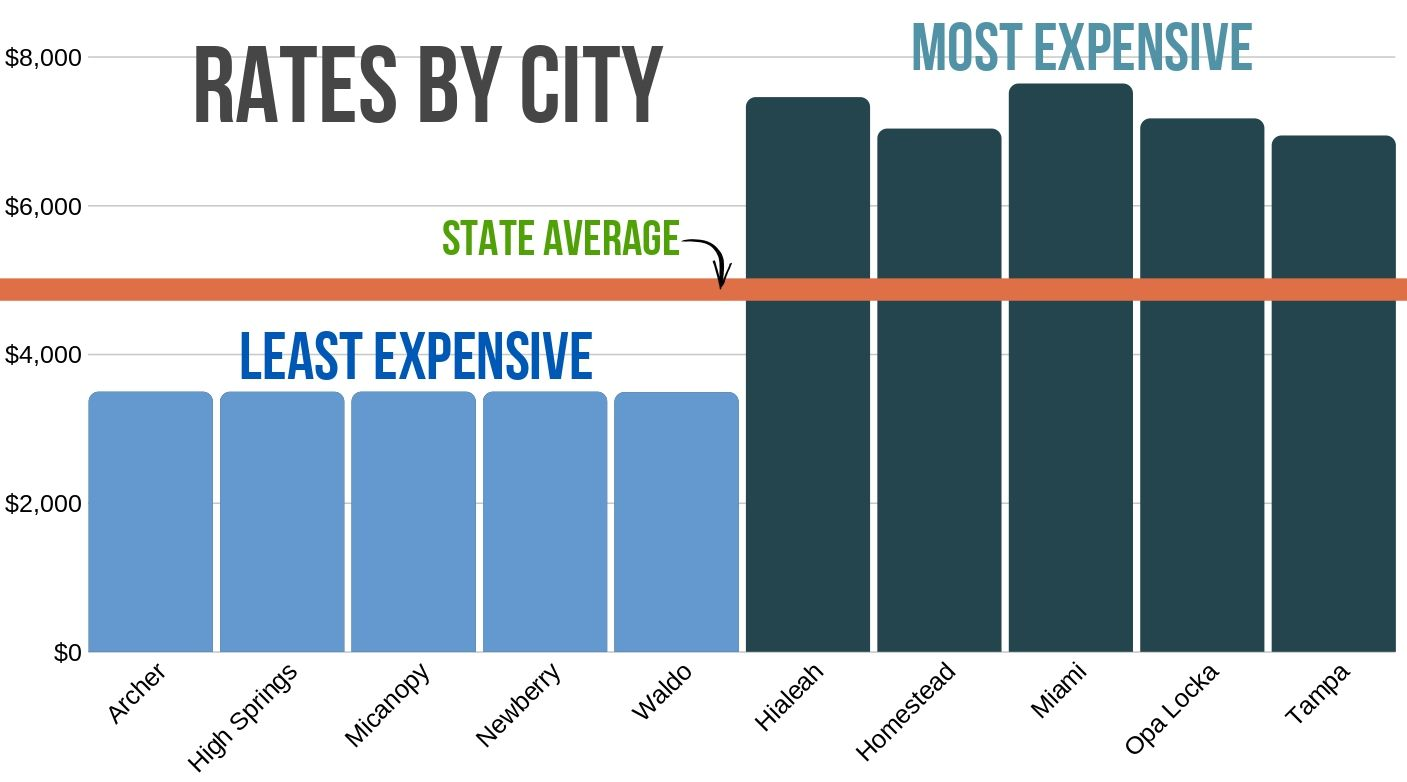 Most and least expensive cities for car insurance in Florida compared to state average