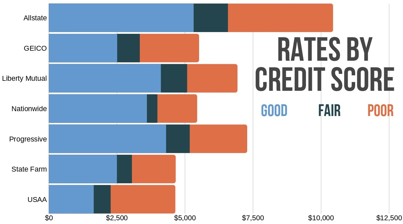 Fl top providers' rates by credit score levels good to poor