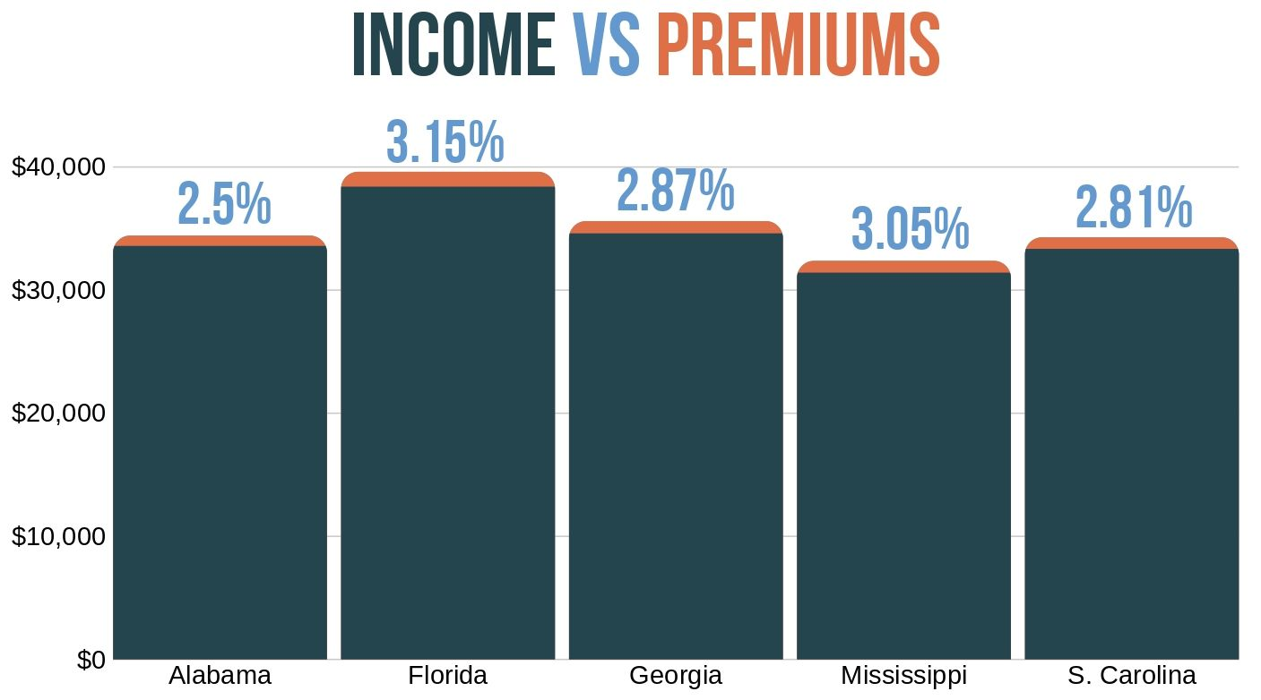 Income and Car Insurance Premiums in five states 2014
