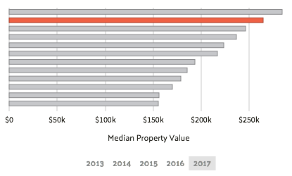 median property value miramar