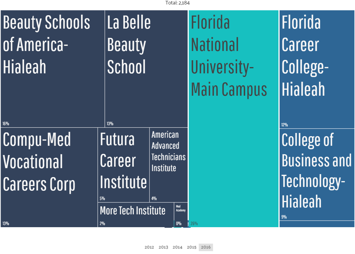 largest universities by degrees awarded pembroke pines