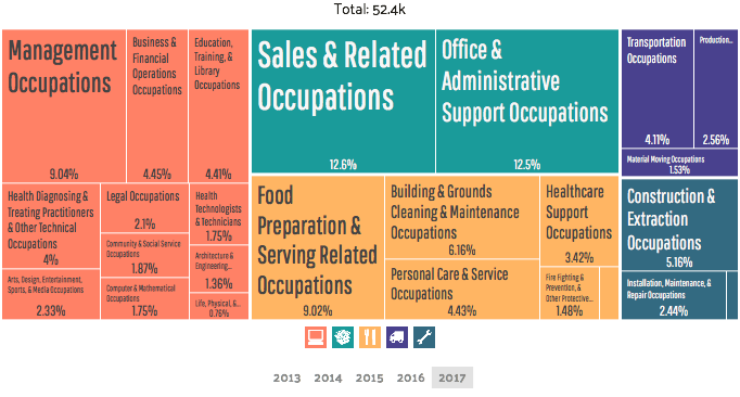 employment by occupation west palm beach