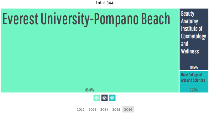 largest universities by degrees awarded pompano beach