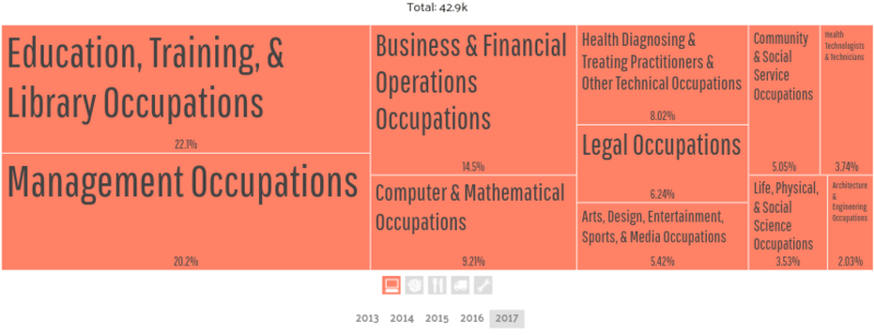 A breakdown of occupations within the category of management, education, science, and legal professions in Tallahassee, Florida