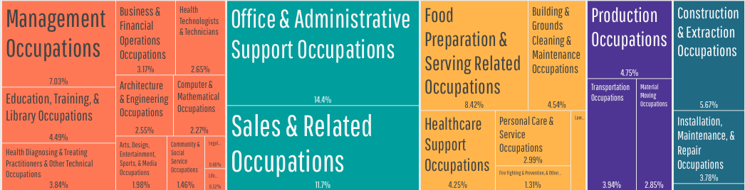 employment by occupations palm bay