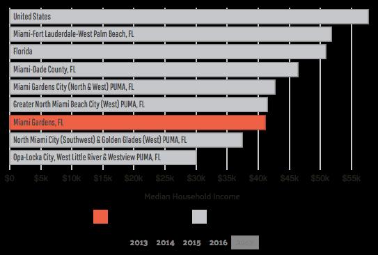miami gardens median household income