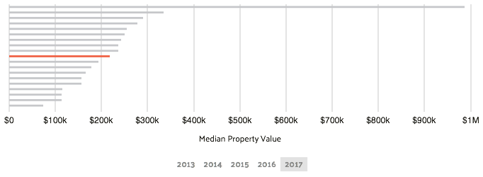 property value west palm beach florida