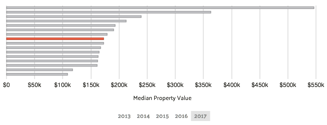 median property value clearwater