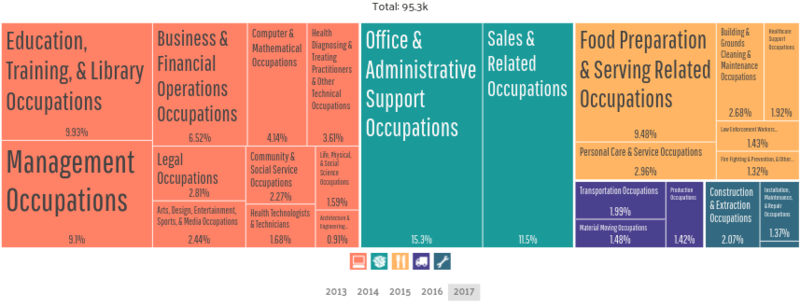 A breakdown of the occupations of residents in Tallahassee, Florida including management occupations, service occupations, administrative occupations, and more