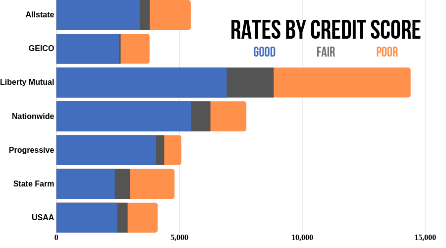 Rates by Credit Score in Georgia