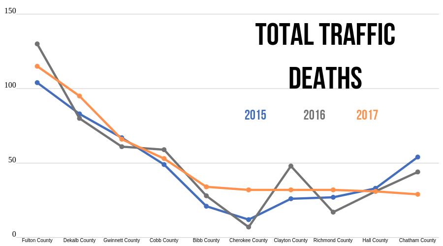 Total traffic deaths in Georgia