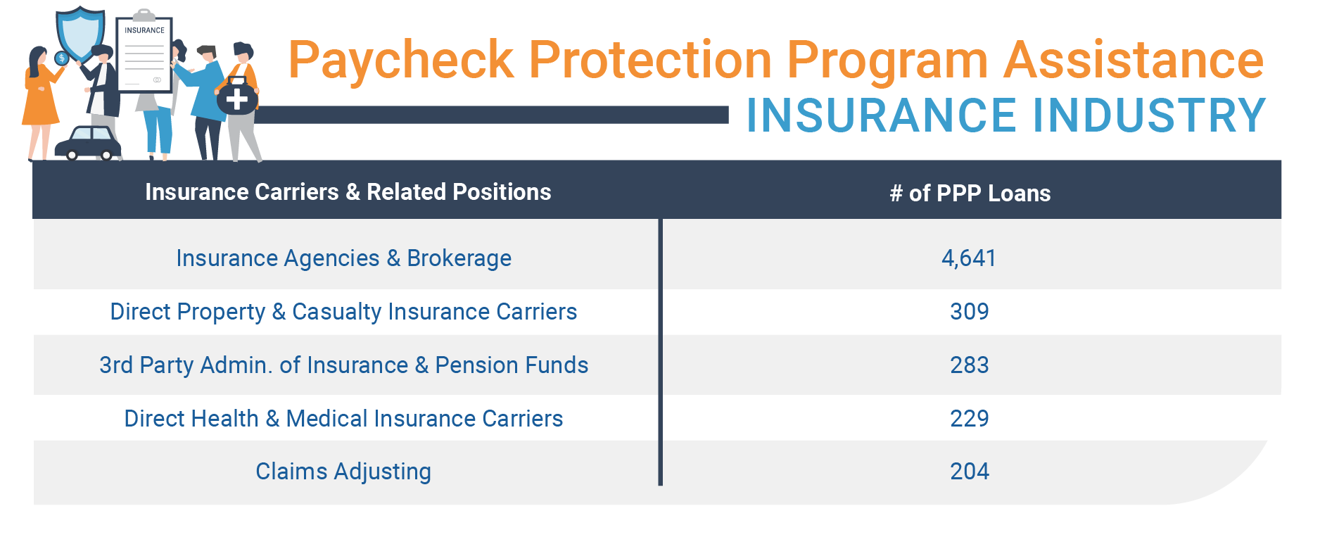 Top 10 Industries That Benefited from the Paycheck Protection Program - Insurance Industry