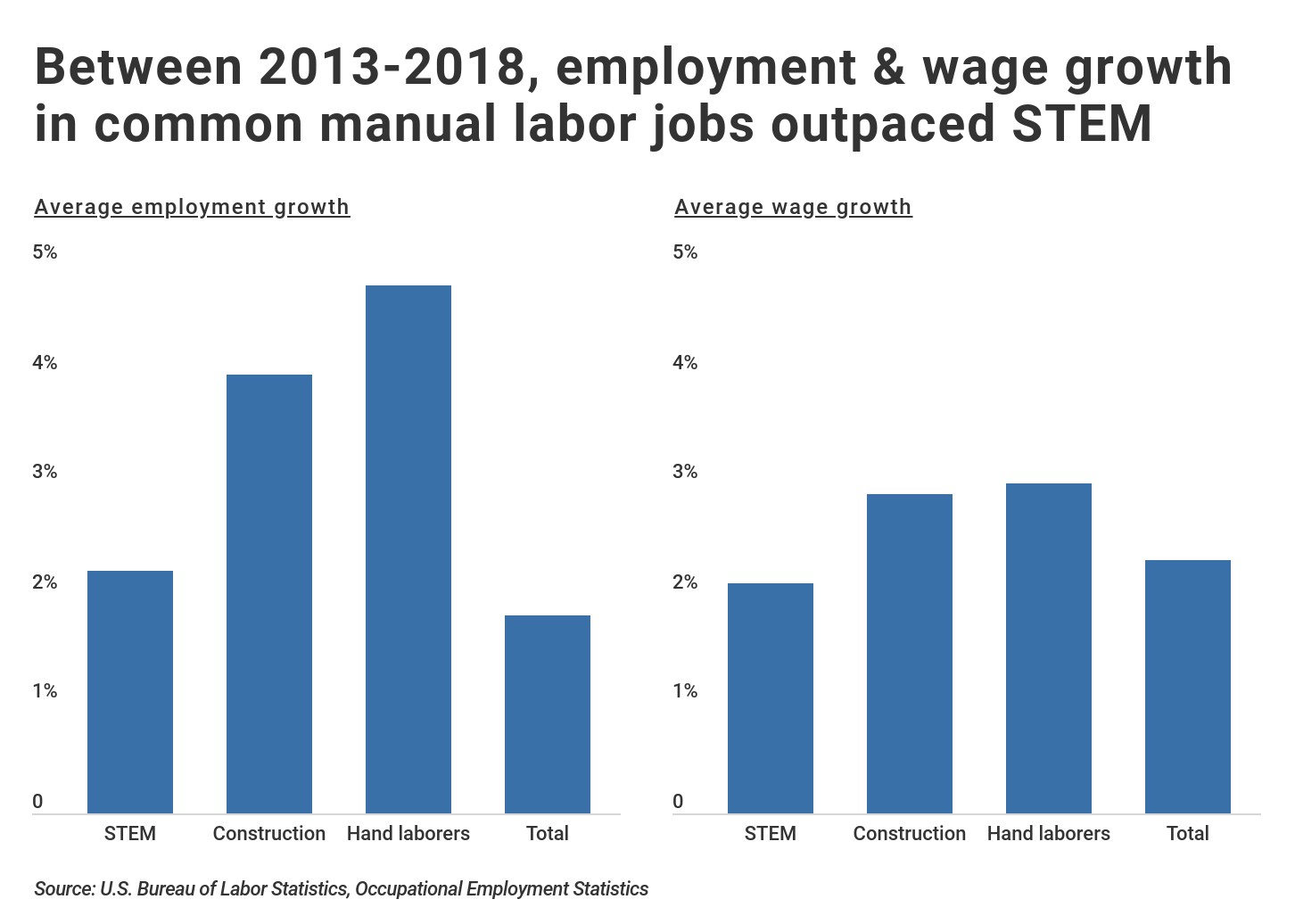 Average employment and wage growth for STEM and labor jobs in the U.S.