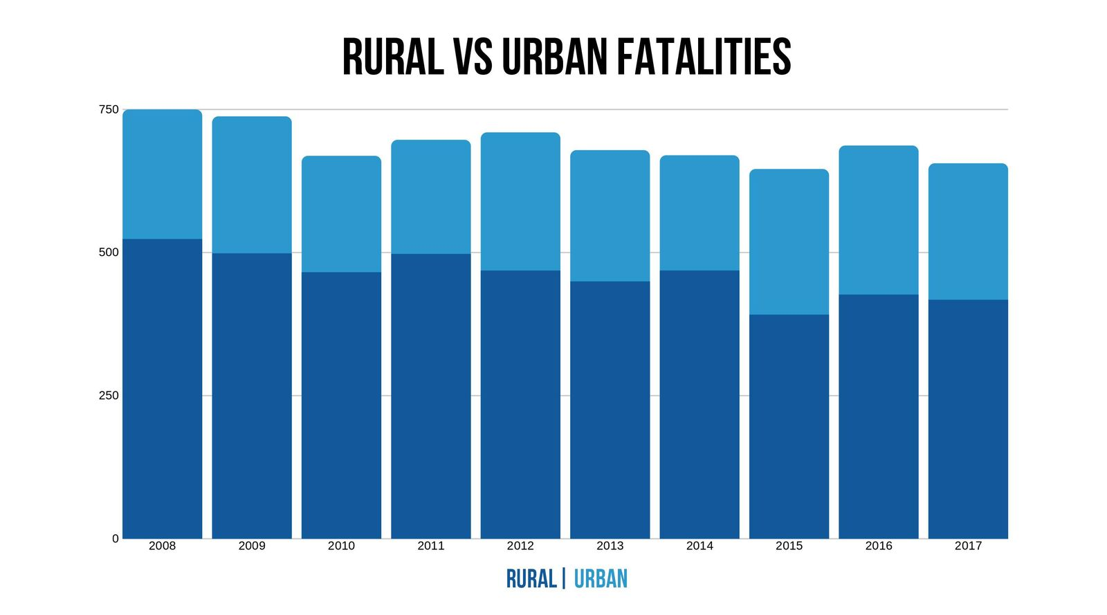 Oklahoma rural vs urban fatalities