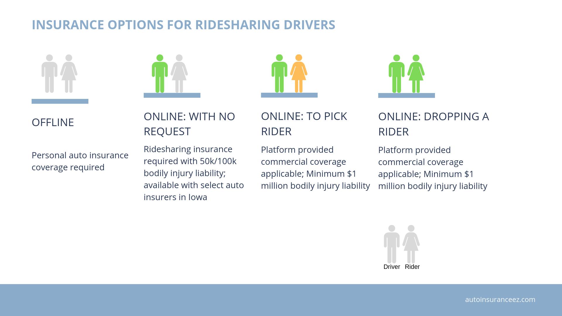 Ridesharing insurance options in Georgia
