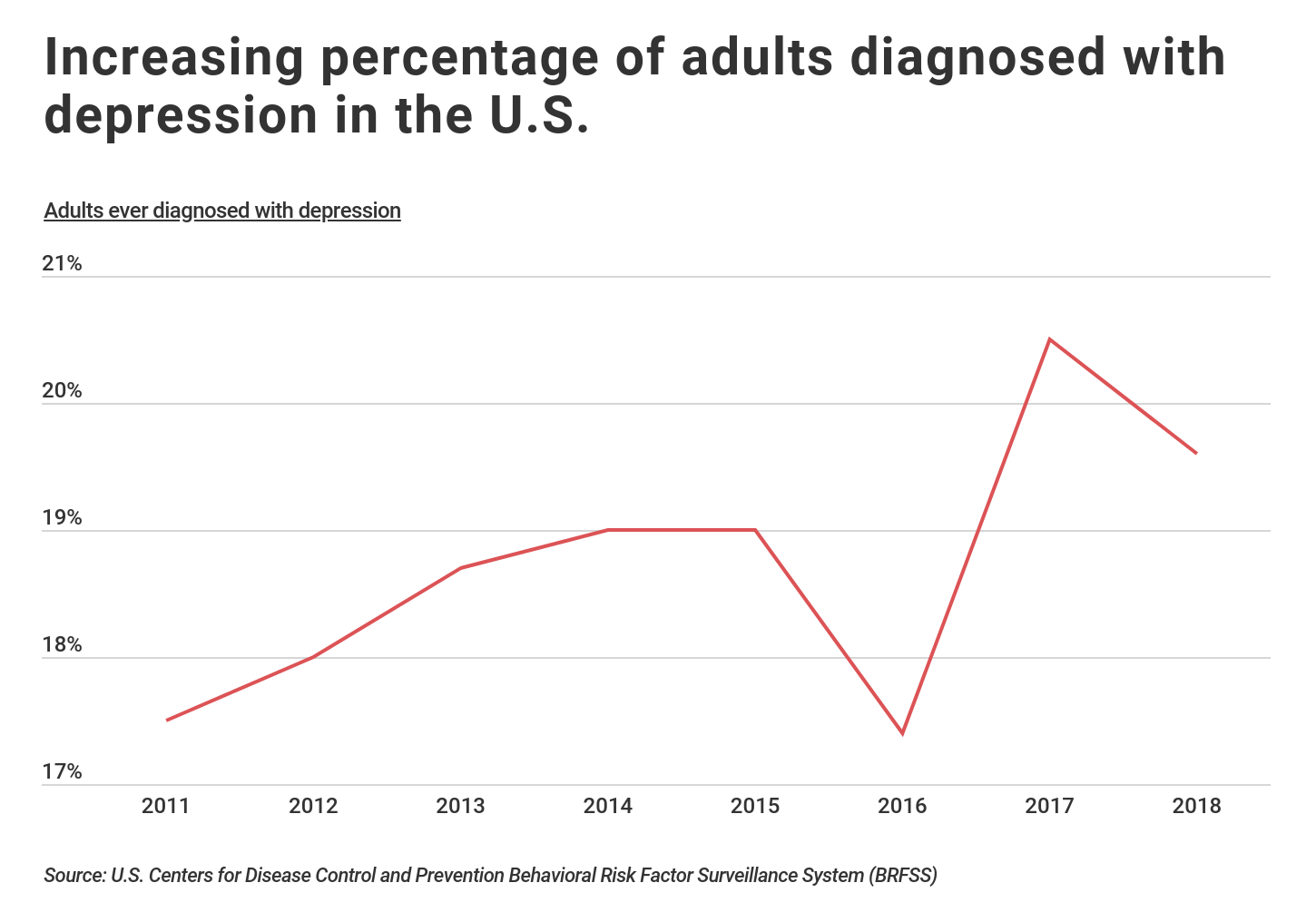 line graph showing depression rates in US