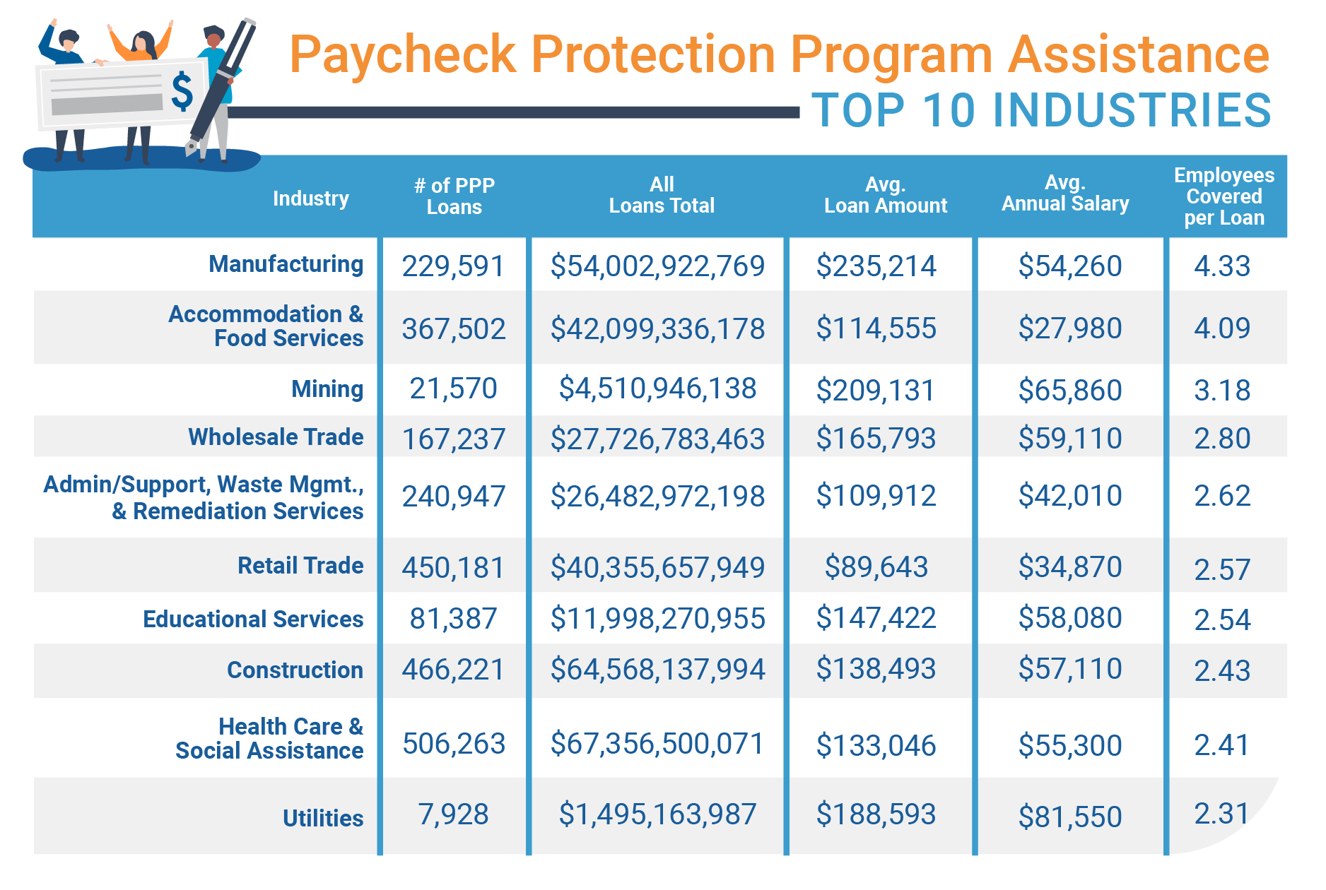Top 10 Industries That Benefited from the Paycheck Protection Program