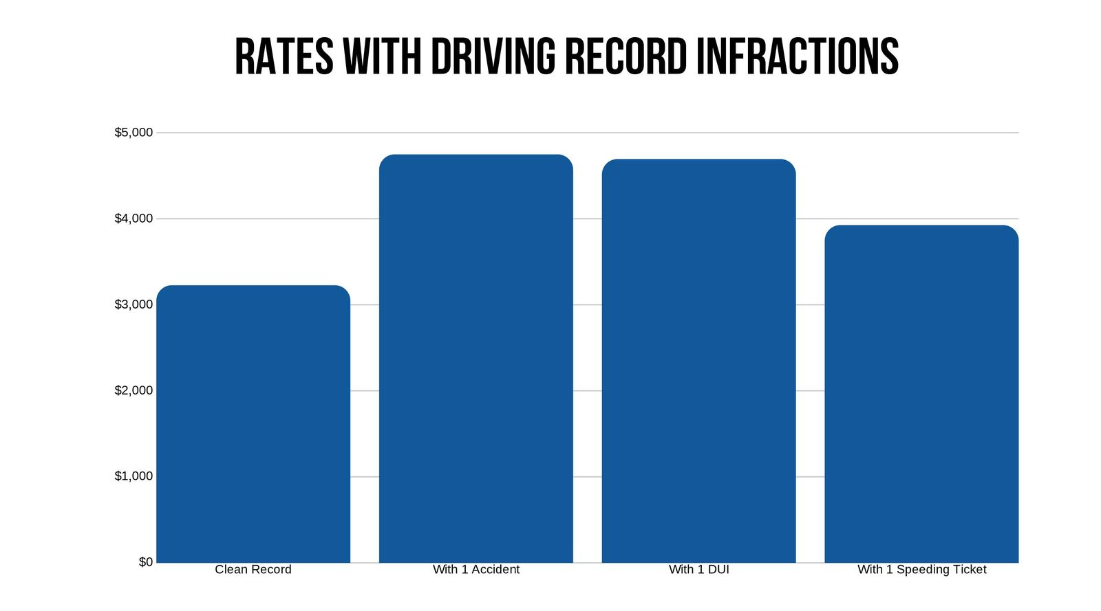 Oklahoma Driving Record Infractions Rates