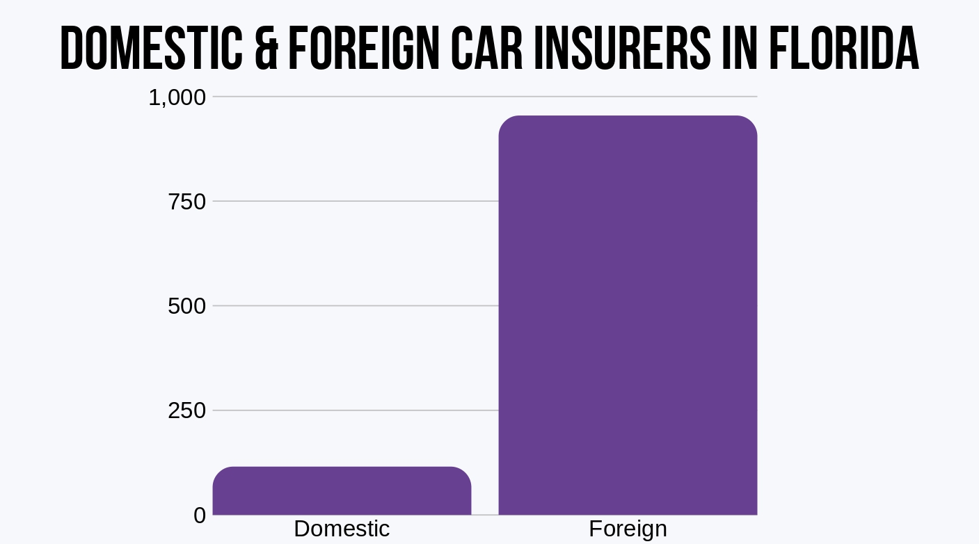 Florida Number of Car Insurance Providers Domestic and Foreign