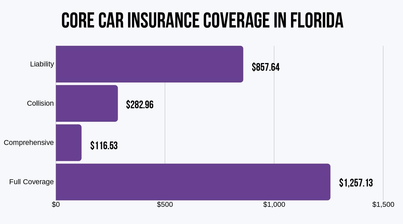 Florida Core Coverages Average Premiums