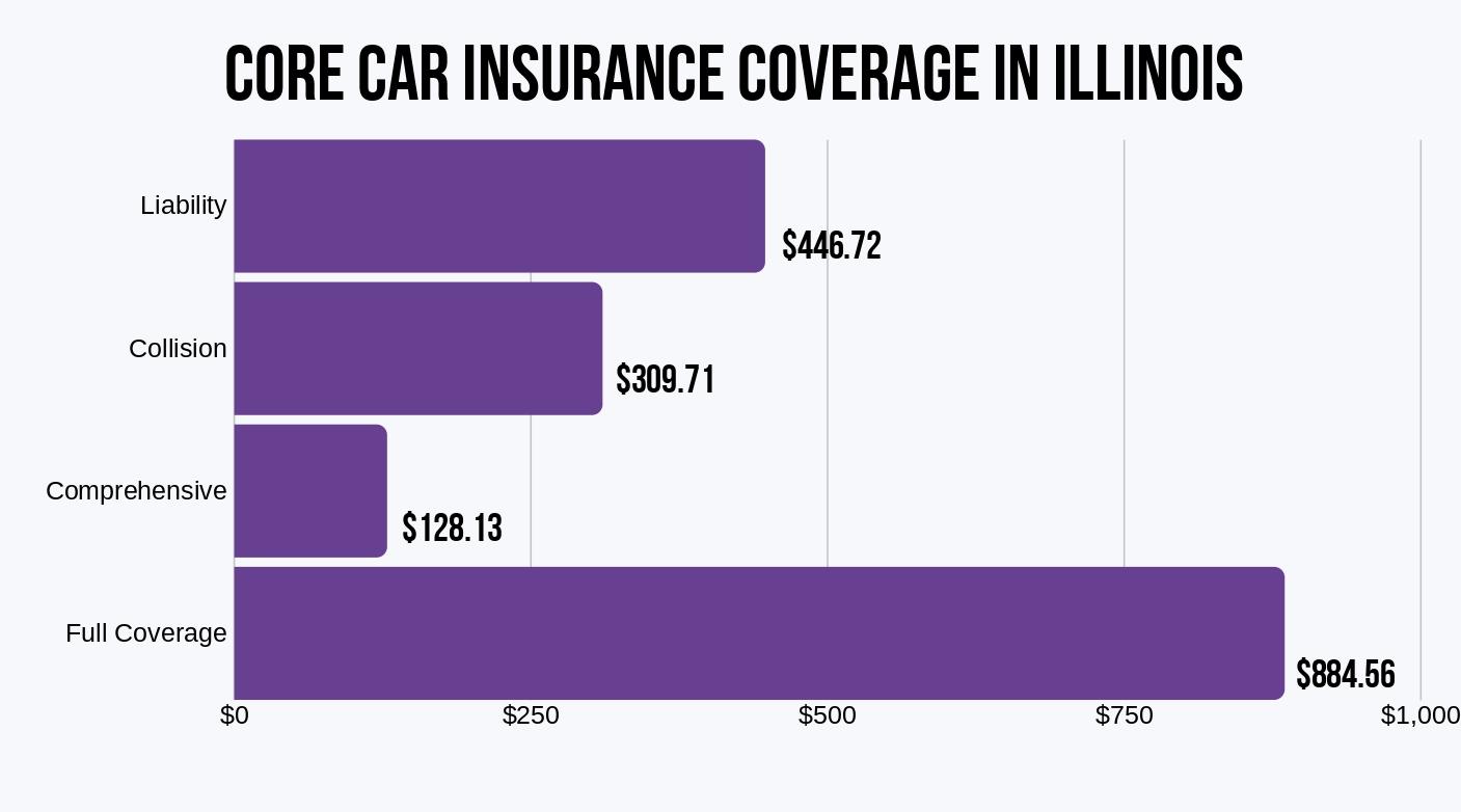 Illinois Core Coverages (NAIC)