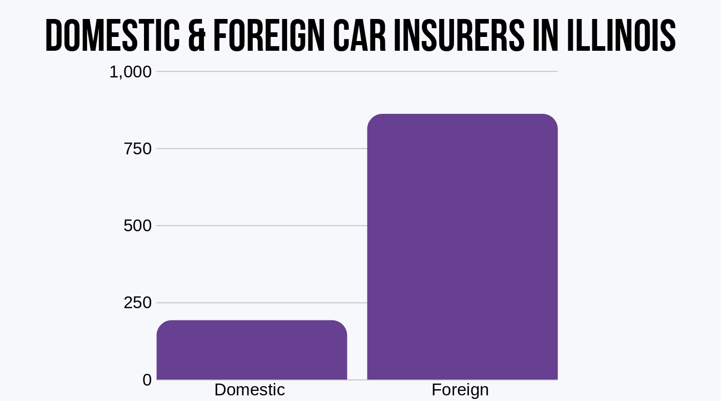 Illinois total domestic and foreign insurers