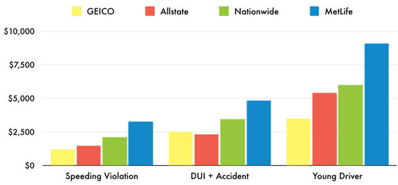 High Risk Auto Insurance Companies