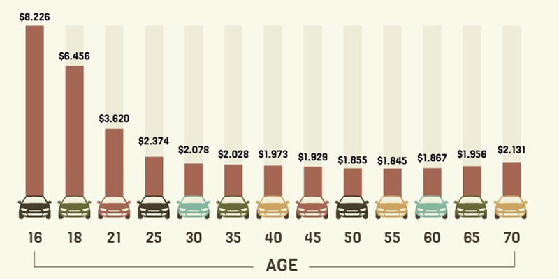 Average Car Insurance Rates By Age Chart