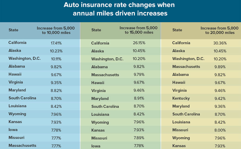 Cost of Car Insurance vs Annual Miles Driven