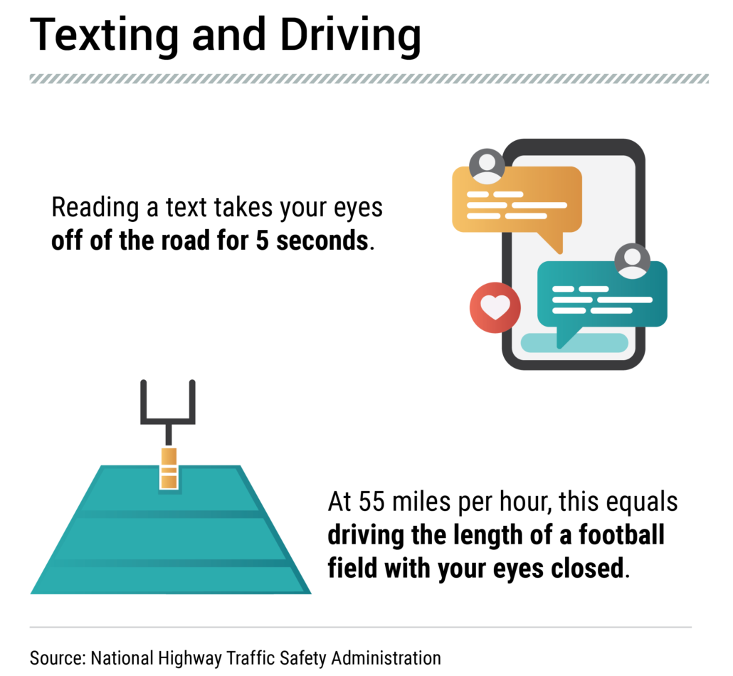 Distracted Driving and Cell Phone Dangers